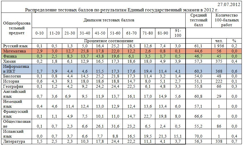 переводный экзамен итоги оценки жидкость